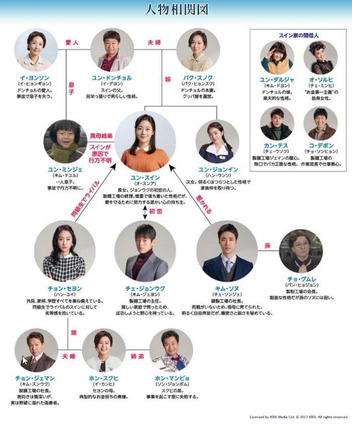 その女の海 相関図 韓国ドラマ