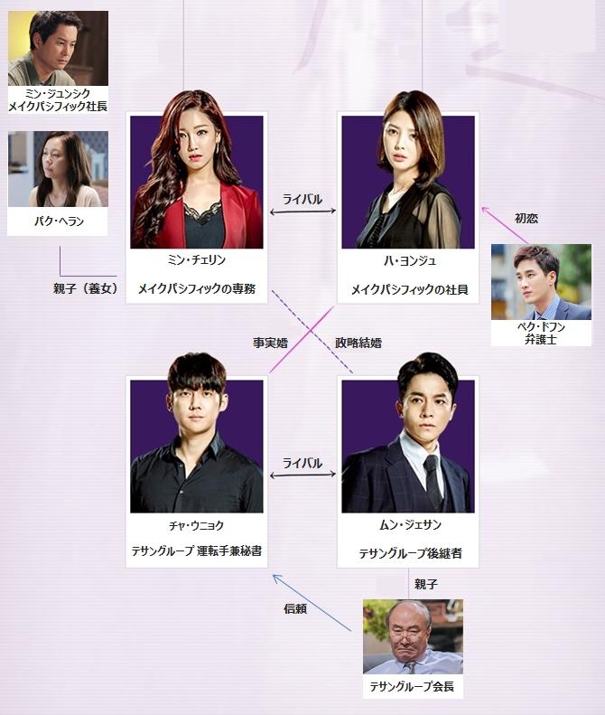 韓国ドラマ「かくれんぼ」の相関図(関係図)